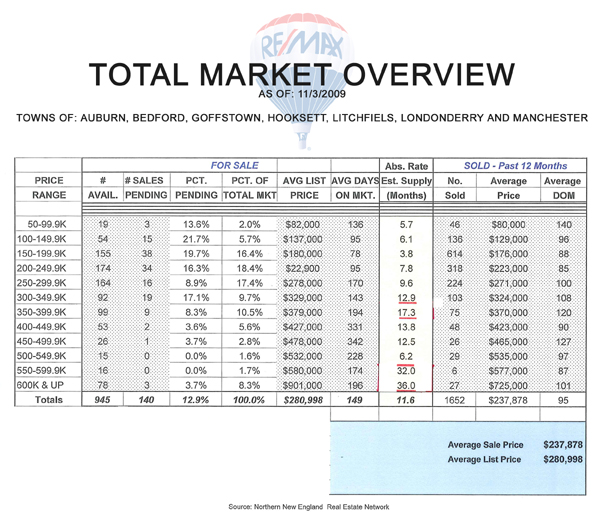 Market Overview 11-03-2009 for blog